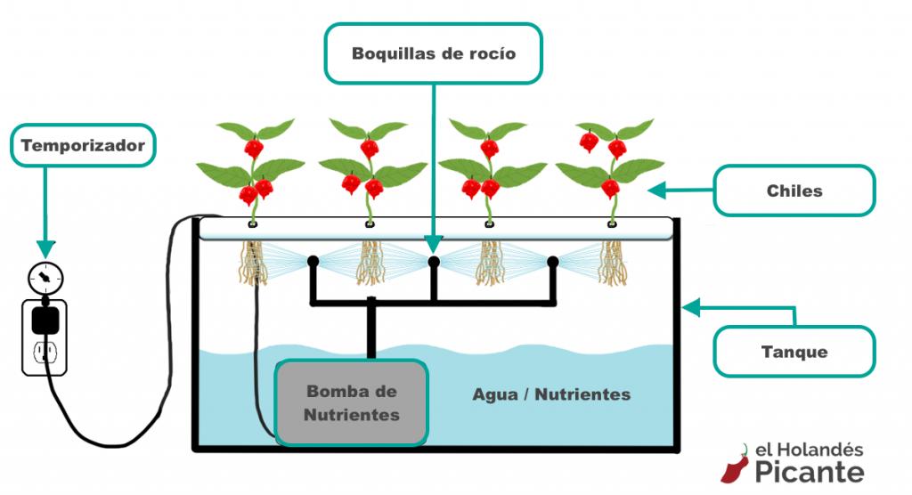 Diagrama de otro sistema aeropónico para chiles