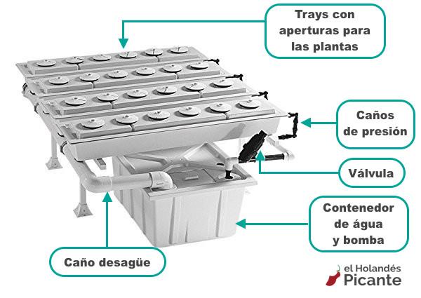 Sistema Aeropónico con 4 trays